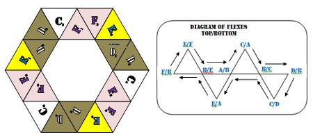 The flexagon portal for Hexahexaflexagon template